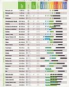 Bauhaus katalog Kalendar sjetve 2020